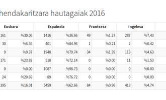 Lehendakarigaien 2016ko txioen datuen taula