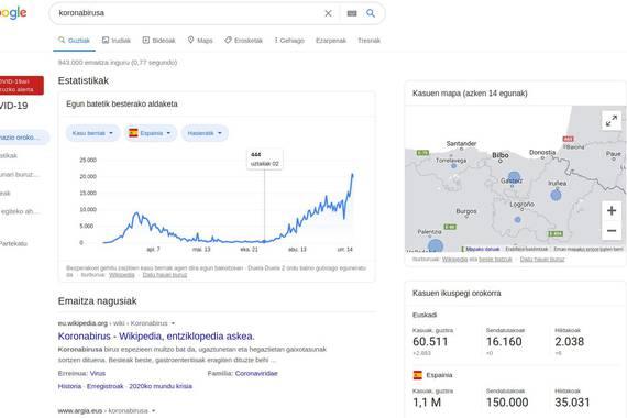 Googlen 'Koronabirusa' bilatu eta euskarazko informazio txukuna