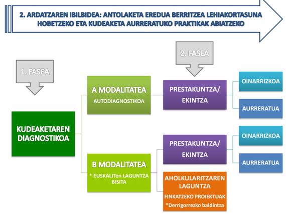 KSI Berritzaile: kultura eta sormen industriei laguntzeko programa