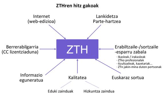 """""""Zientzia eta Teknologiaren Hiztegi Entziklopediko"""" berritu, kolaboratibo eta librea, sarean"""